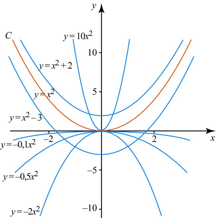 Quizz Les fonctions de référence - Quiz Mathematiques