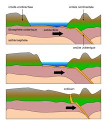 La tectonique des plaques, la convergence, les zones de collision continentale - illustration 1