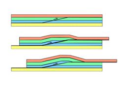 La tectonique des plaques, la convergence, les zones de collision continentale - illustration 9