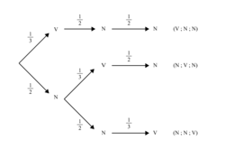 Loi binomiale - illustration 1