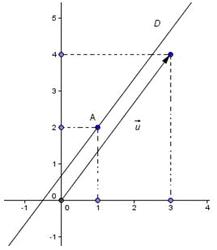 Vecteurs colinéaires et équations de droite - illustration 3