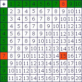 Conna tre les tables d 39 addition assistance scolaire - Table d addition a completer ...