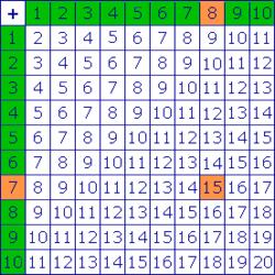 Table de pythagore addition - Table de pythagore a imprimer ...
