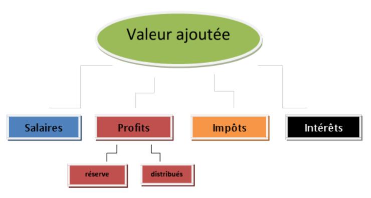 eleve nde economie gestion reviser le cours comment l entreprise cree t elle de la valeur  eg