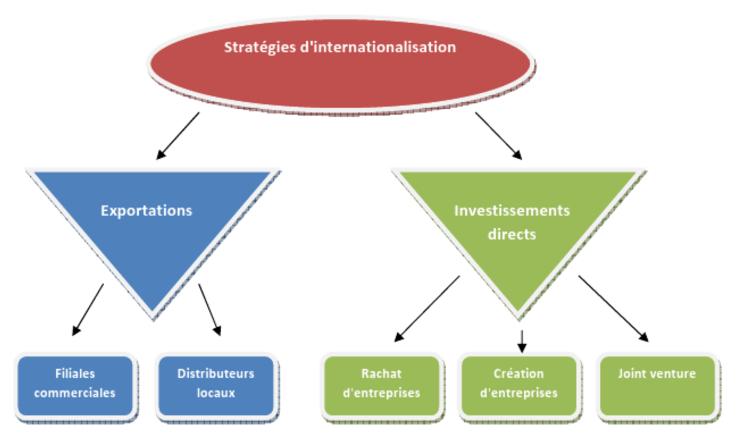 eleve nde economie gestion reviser le cours comment l ouverture internationale influence t elle comportement de entreprise  eg