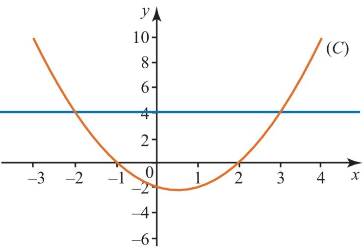 comment trouver les solutions d une inequation
