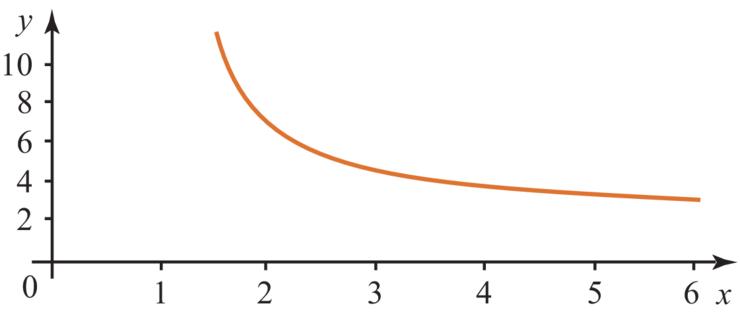 comment trouver le maximum d une fonction du second degre