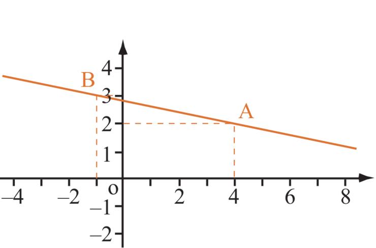 comment trouver equation de droite