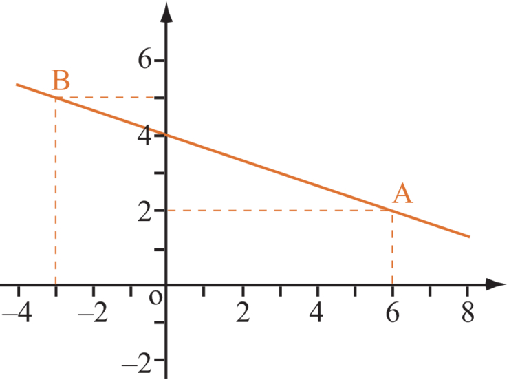 comment trouver les equations d une droite