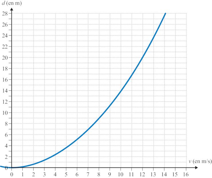dm de math 3eme distance de freinage
