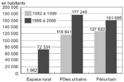 Les mobilités de la population Française - illustration 2
