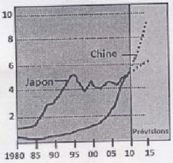 Le Japon, une puissance économique mondiale et ses limites - illustration 2