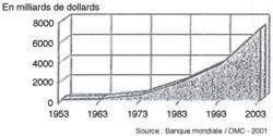 Les exportations mondiales de marchandises (1953-2003)