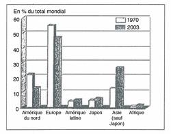 Les exportations de marchandises par région (1970-2003)