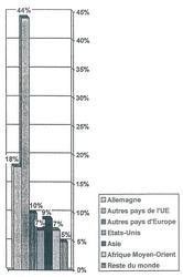 Les partenaires commerciaux de la France (part du commerce extérieur en 2001)