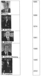 Les Présidents de la Ve République élus au suffrage universel direct