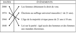 Les grandes dates du droit de vote - illustration 3