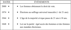 Les grandes dates du droit de vote - illustration 1
