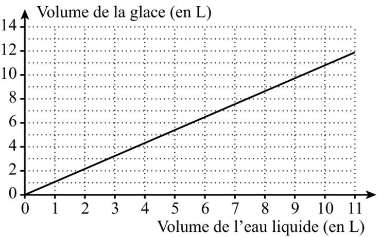 Exercice de proportionnalité 4ème 1 réponse : Collège et Primaire - 180395 - Forum de ...