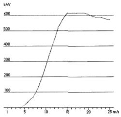 Problème : implantation d'une éolienne - illustration 5