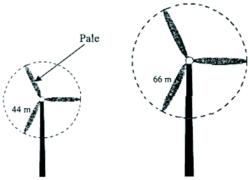 Problème : implantation d'une éolienne - illustration 6