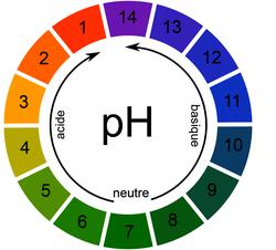 Le nuancier du papier pH