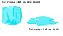 La transformation de la glace en eau