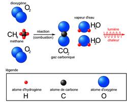 Exemple : la transformation chimique liée à la combustion
