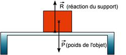 Exemples de représentations de forces