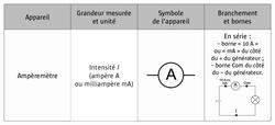 L'intensité électrique - illustration 5