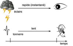 Le son se propage moins vite que la lumière