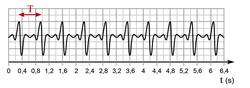 Les signaux sonores - illustration 3