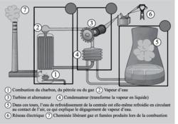 Principe de fonctionnement d'une centrale thermique à flamme