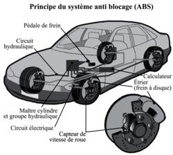 La sécurité du freinage en voiture - illustration 1