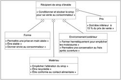 Diagramme d'exigences du récipient