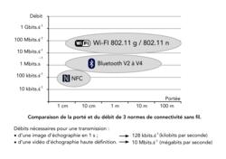 Caractéristiques des technologies de transmissions sans fil