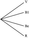 Construire un arbre de probabilité - illustration 2