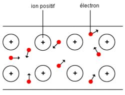 La conduction électrique dans les métaux - illustration 4