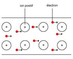 La conduction électrique dans les métaux - illustration 5