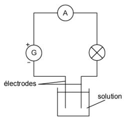 La conduction électrique dans les solutions - illustration 1