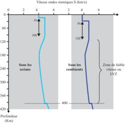 Vitesse des ondes sismiques S (km/s)