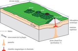 Les zones volcaniques dans le monde - illustration 2