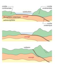Les mouvements des plaques lithosphériques - illustration 4
