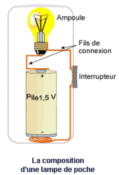 Réaliser un circuit électrique simple - illustration 1