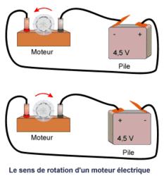 Le sens du courant électrique - illustration 1
