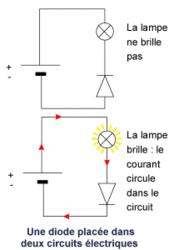 Le sens du courant électrique - illustration 2