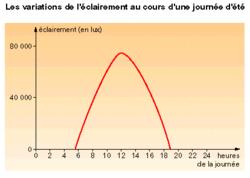 Les variations de l'éclairement et de la température dans un même lieu - illustration 2
