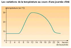 Les variations de l'éclairement et de la température dans un même lieu - illustration 3