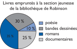 diagramme circulaire - illustration 1
