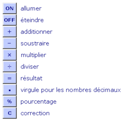 Se servir d'une calculatrice - illustration 2